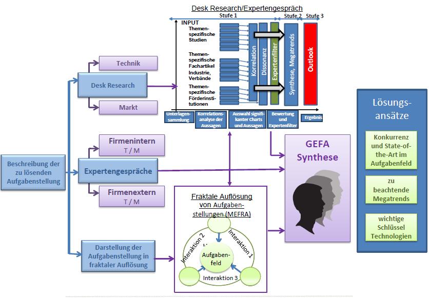 Arbeitsmethode der GEFA, (c) GEFA