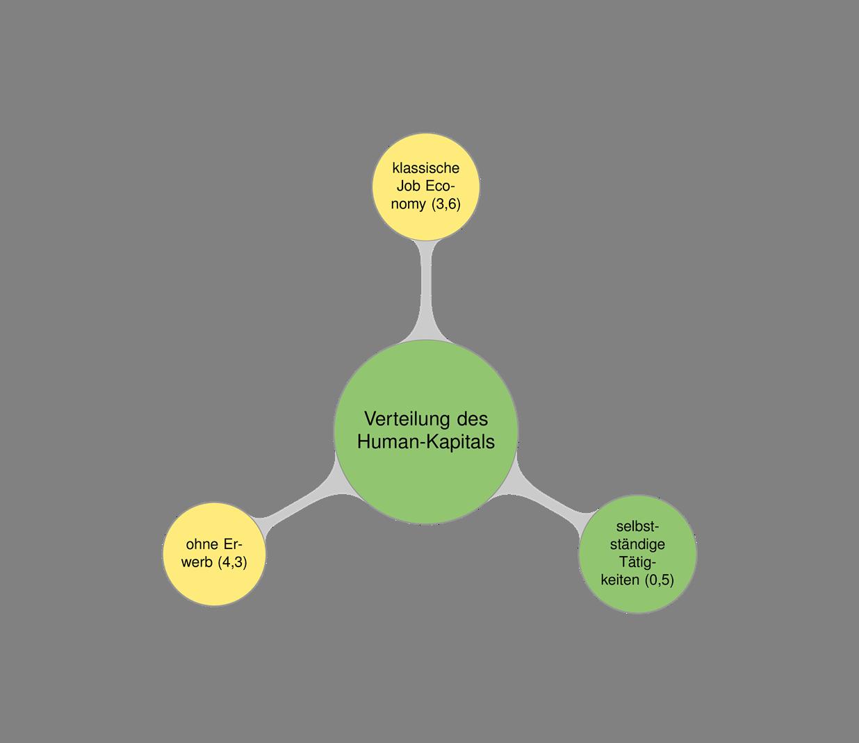 Das Fraktal zum Human-Kapital, aufgelöst in der ersten Strukturkreisebene, (c) GEFA