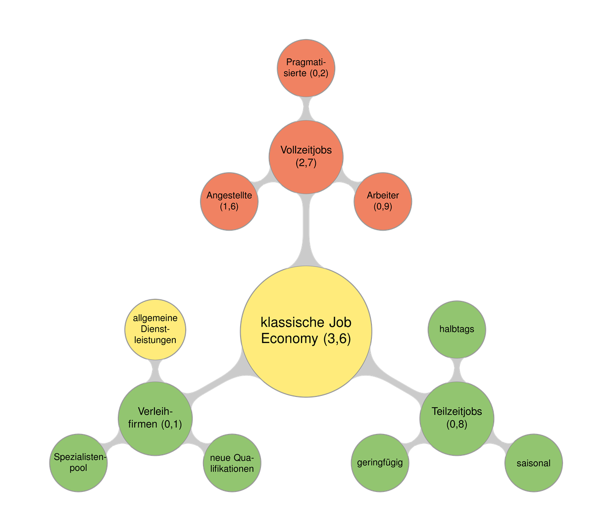 "Teilfraktal ""klassische Job-Economy"", aufgelöst in drei Strukturkreisebenen, (c) GEFA"