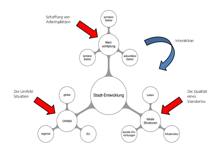 GEFA hat eine Methode entwickelt, die eine Stärken-/Schwächenanalyse für Standorte und damit Aussagen für die Zukunftspolitik liefern kann.