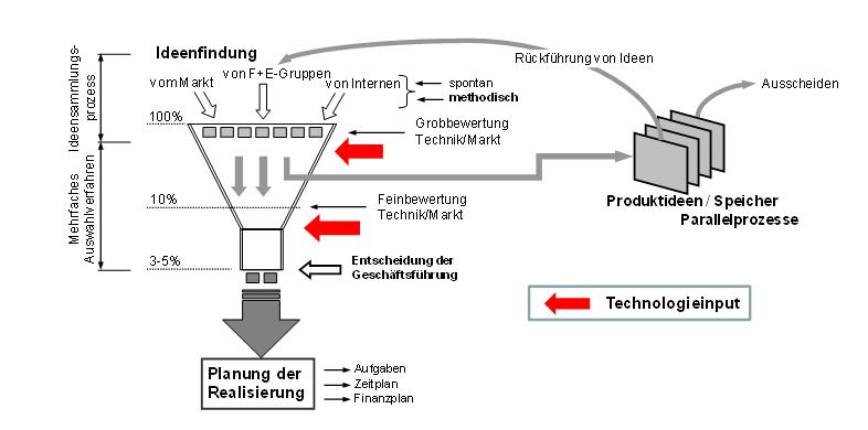 Das Ideentrichter-Modell in Struktur und Ablauf