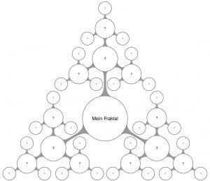In Workshops erarbeiten wir individuelle und problemspezifische Fraktale