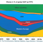 HD_Shares_GDP